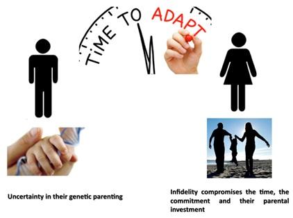 Jalousie : génétique et/ou culturelle ?