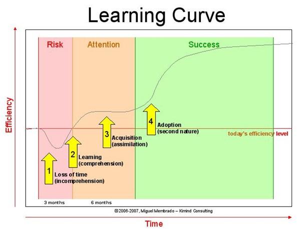 La première année de pick-up et la courbe d'apprentissage
